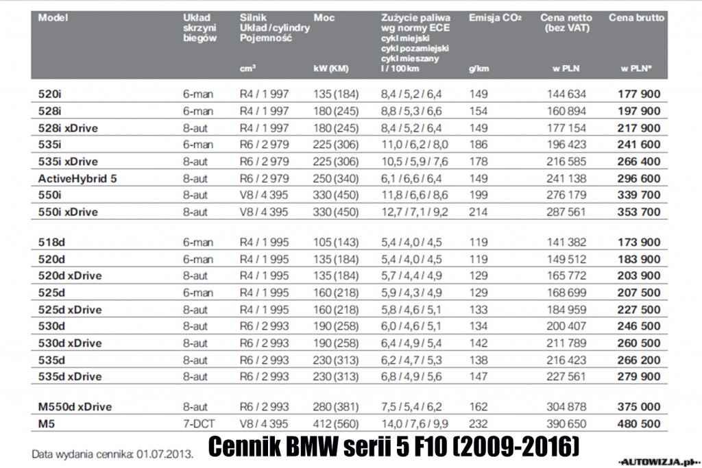 Cennik BMW serii 5 F10 (2009-2016)