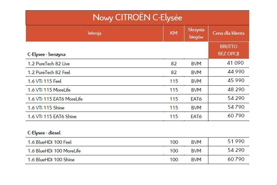 Polski cennik nowego Citroena C-Elysse